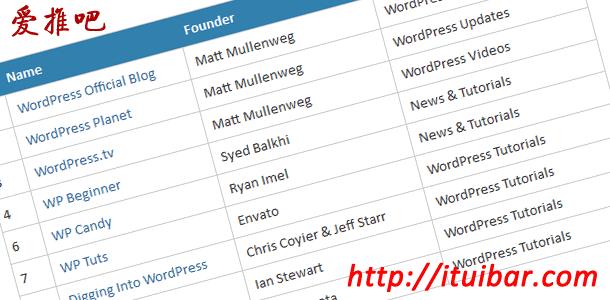 100个优秀的WordPress博客